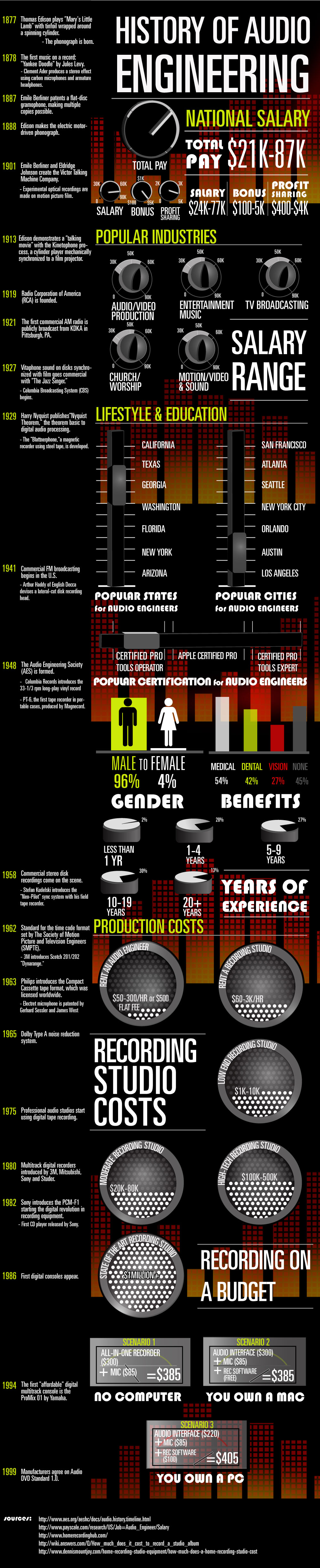 Audio Engineer Salaries